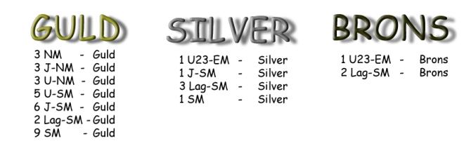 totalt-medalj